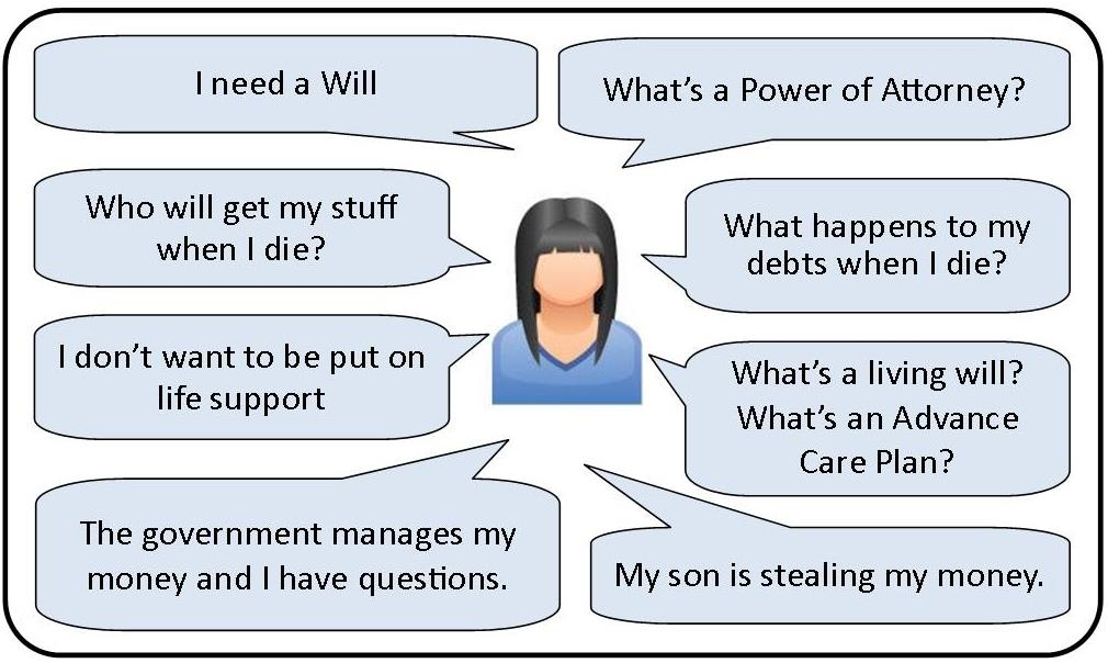 Graphic of questions people have about Wills and Powers of Attorney